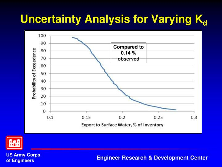 Uncertainty Analysis for Varying K