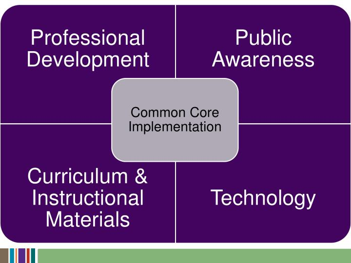 Implementing the Common Core