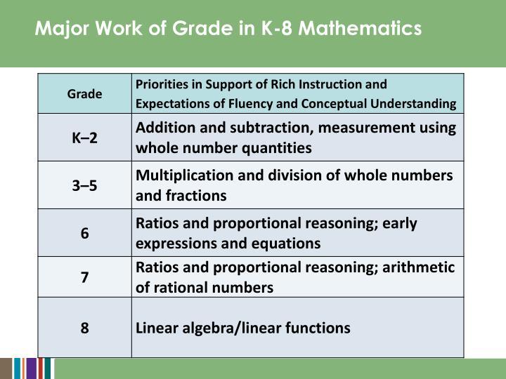 Major Work of Grade in K-8 Mathematics