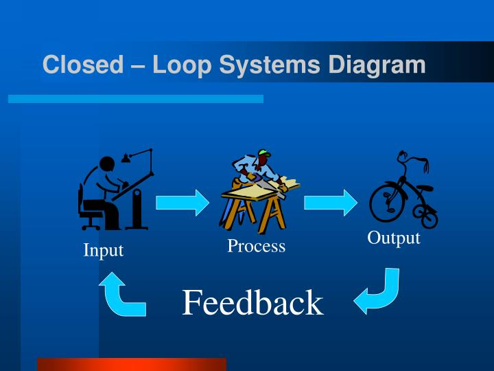 Closed – Loop Systems Diagram