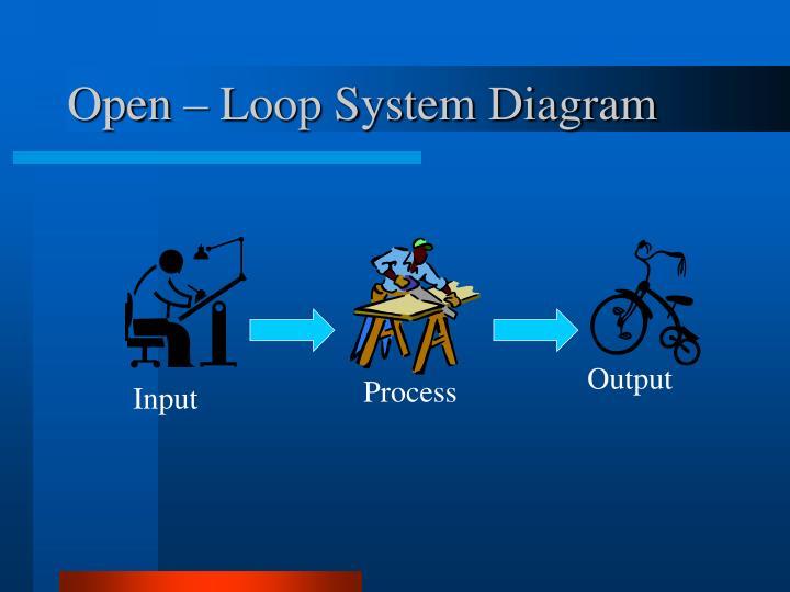 Open – Loop System Diagram