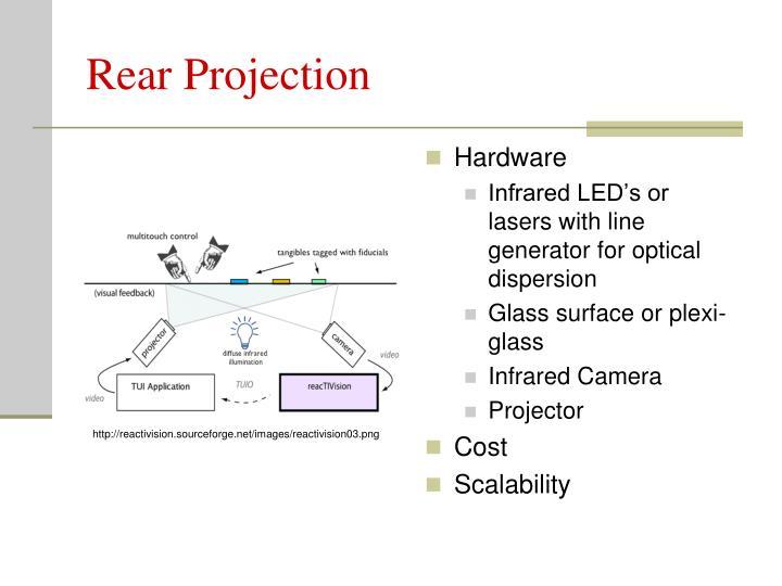 Rear Projection