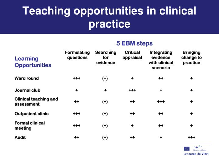 Teaching opportunities in clinical practice