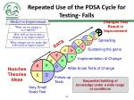 repeated use of the pdsa cycle for testing falls