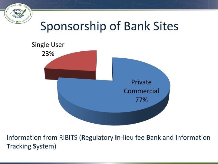 Sponsorship of Bank Sites