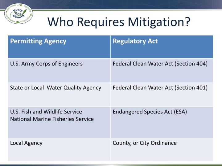 Who Requires Mitigation?