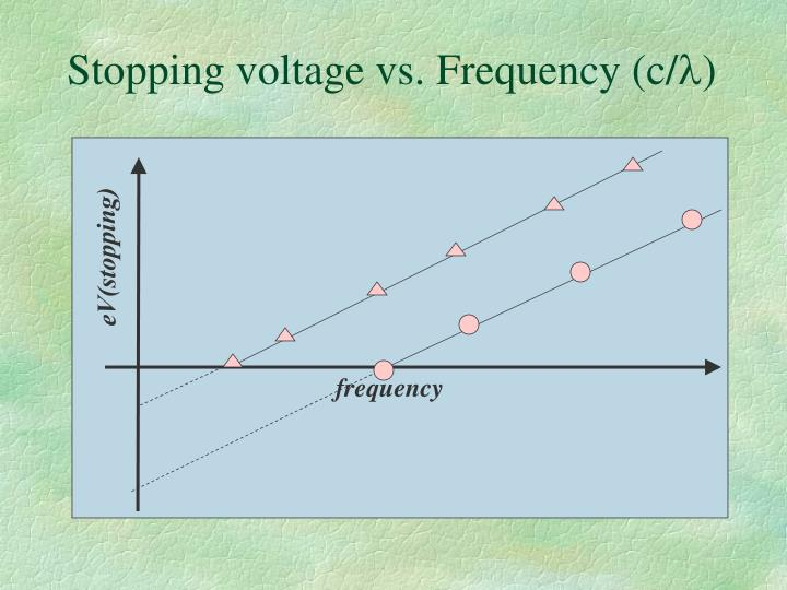 Stopping voltage vs. Frequency (c/