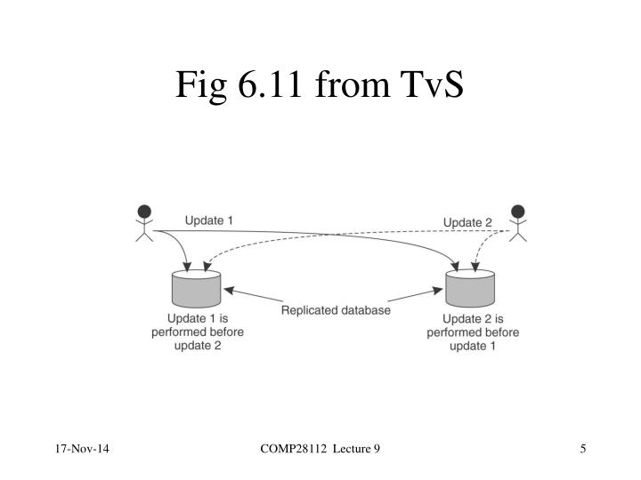Fig 6.11 from TvS