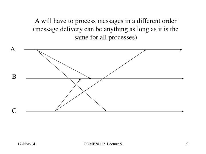 A will have to process messages in a different order