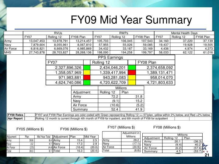 FY09 Mid Year Summary