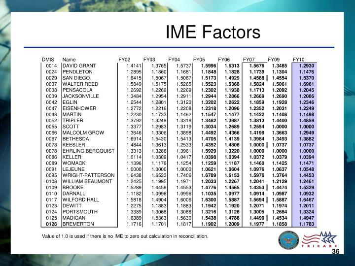 IME Factors