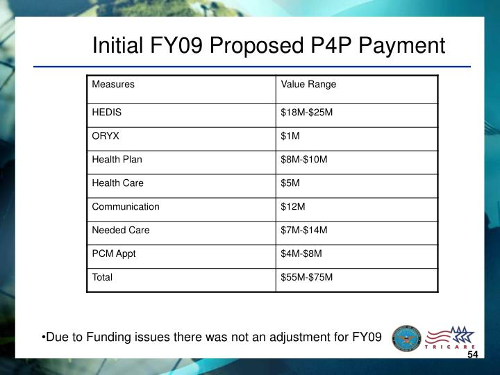 Initial FY09 Proposed P4P Payment