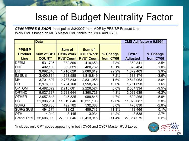 Issue of Budget Neutrality Factor