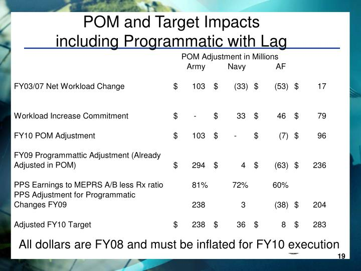POM and Target Impacts