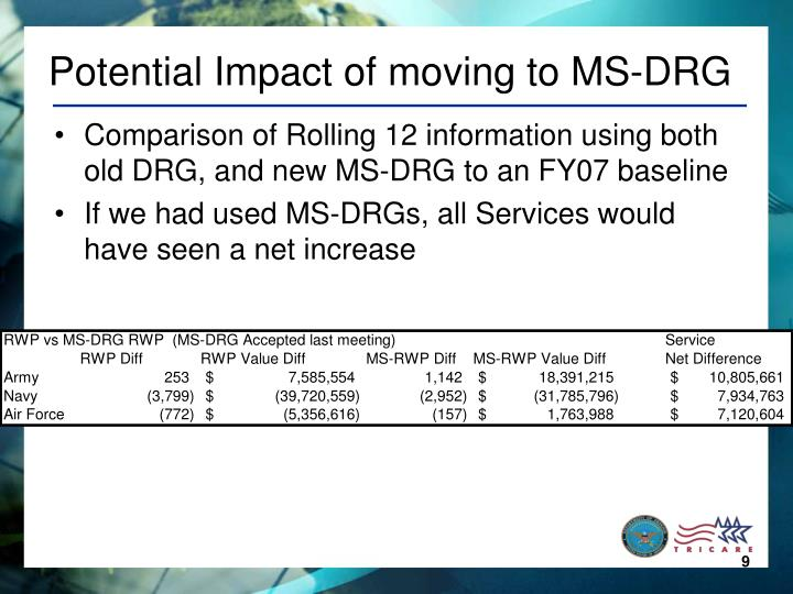 Potential Impact of moving to MS-DRG