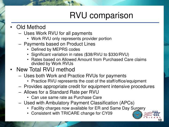 RVU comparison