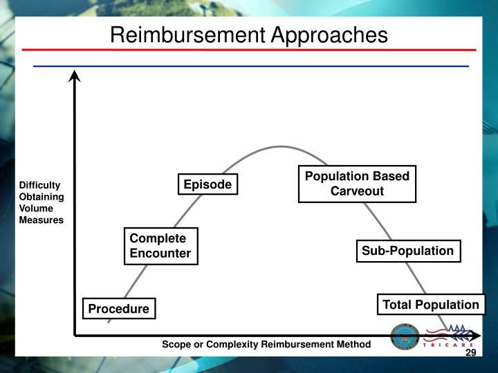 Reimbursement Approaches