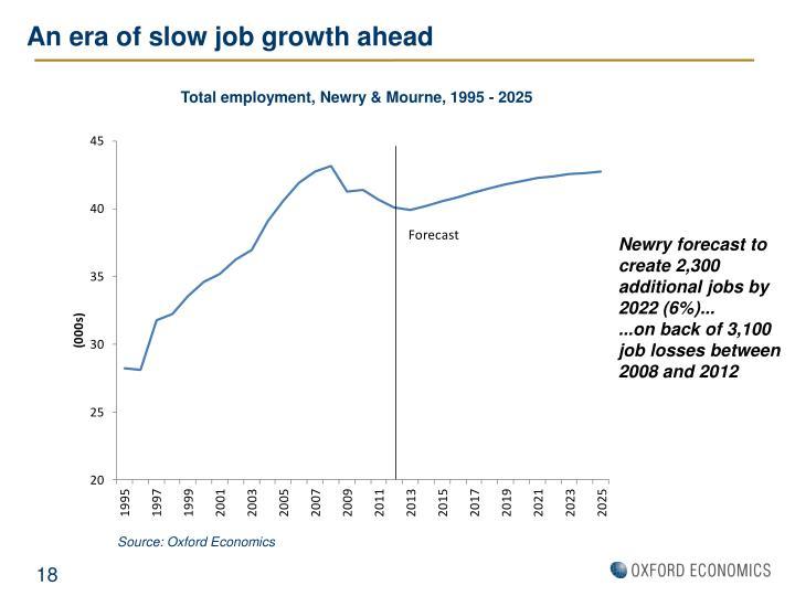 An era of slow job growth ahead