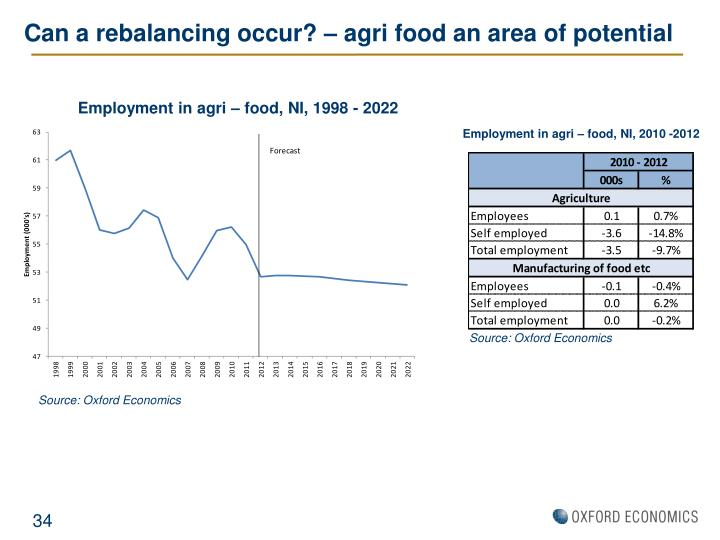 Can a rebalancing occur? – agri food an area of potential