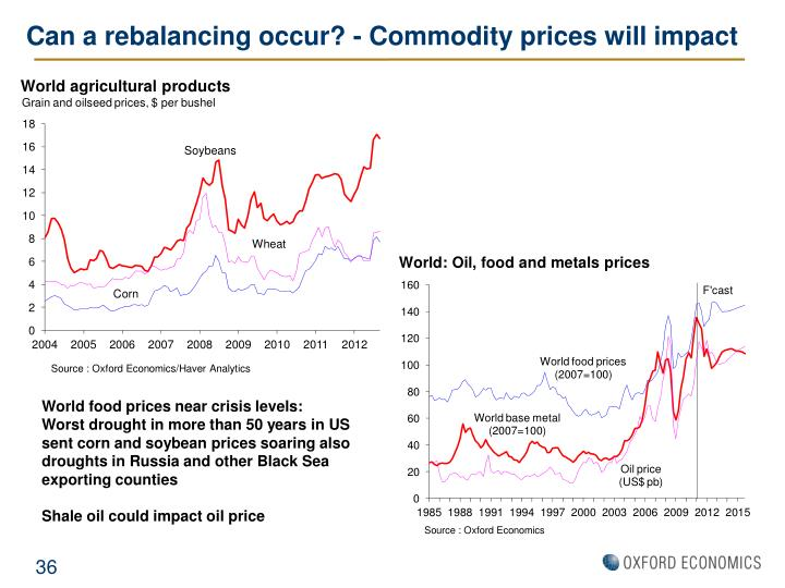 Can a rebalancing occur? - Commodity prices will impact
