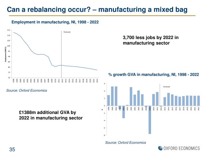 Can a rebalancing occur? – manufacturing a mixed bag