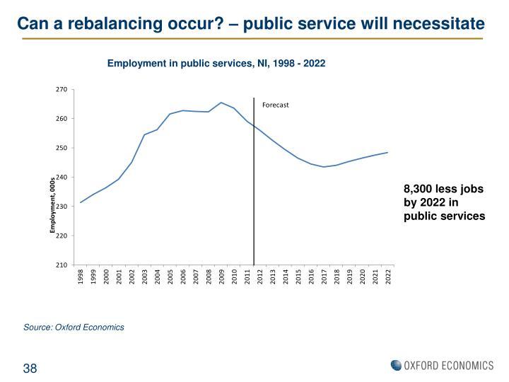 Can a rebalancing occur? – public service will necessitate