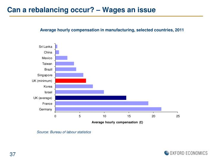 Can a rebalancing occur? – Wages an issue