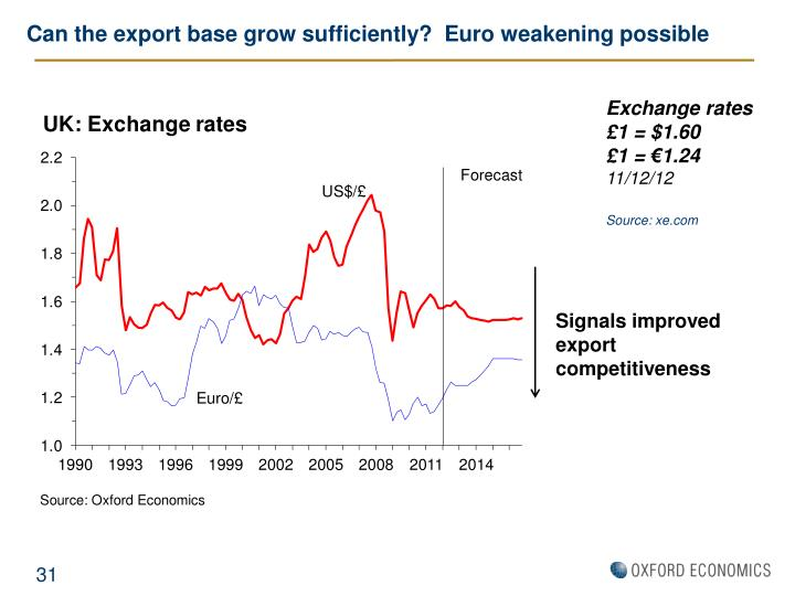 Can the export base grow sufficiently?  Euro weakening possible