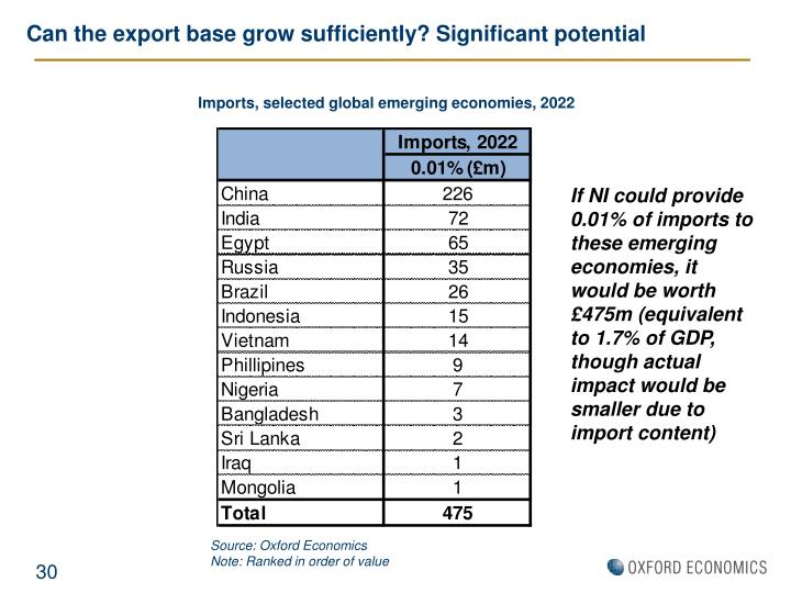 Can the export base grow sufficiently? Significant potential