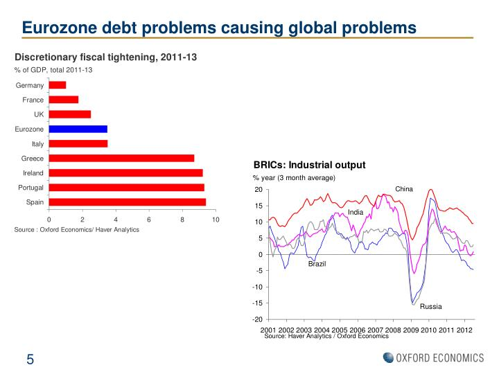 Eurozone debt problems causing global problems