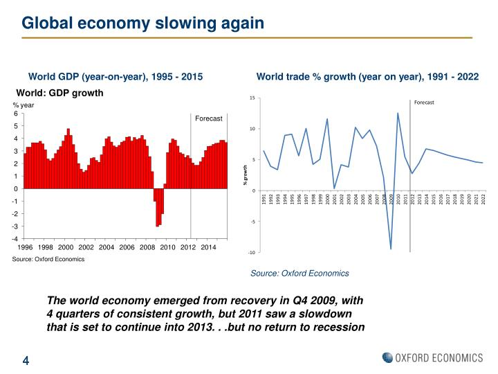 Global economy slowing again