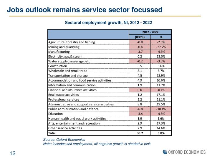Jobs outlook remains service sector focussed