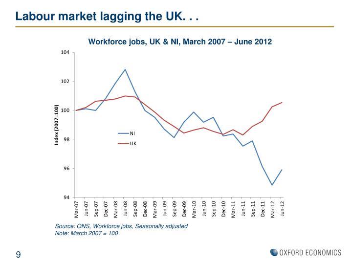 Labour market lagging the UK. . .