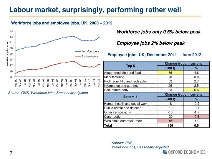 Labour market, surprisingly, performing rather well