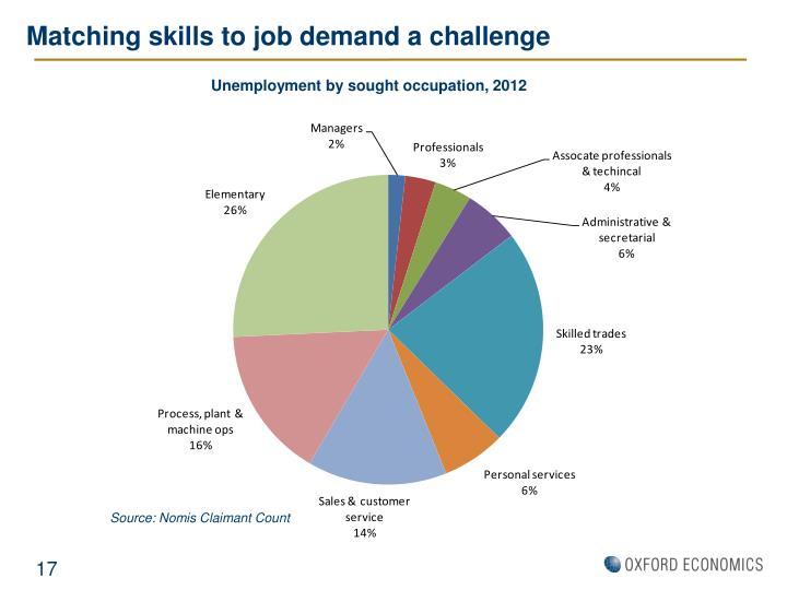 Matching skills to job demand a challenge