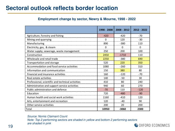 Sectoral outlook reflects border location