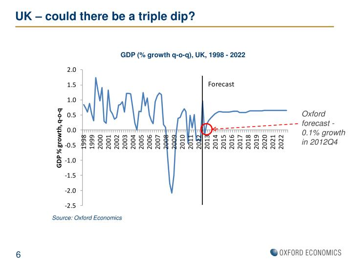 UK – could there be a triple dip?
