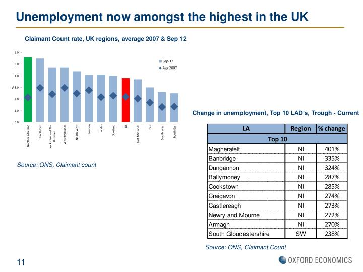 Unemployment now amongst the highest in the UK