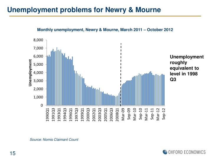 Unemployment problems for Newry & Mourne