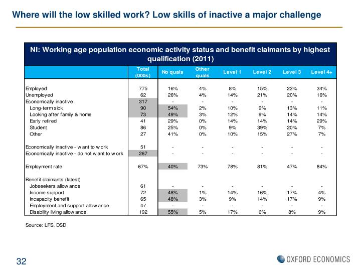 Where will the low skilled work? Low skills of inactive a major challenge