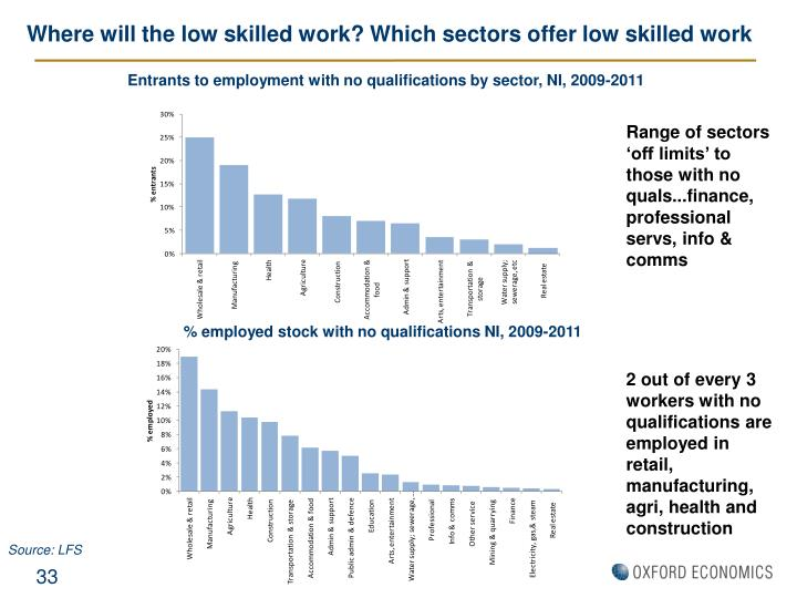 Where will the low skilled work? Which sectors offer low skilled work