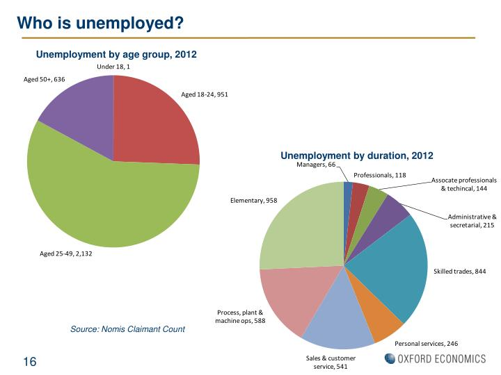 Who is unemployed?