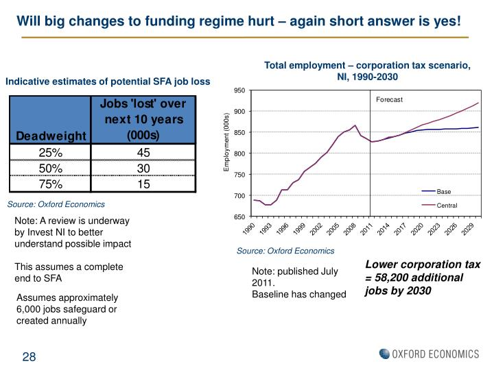 Will big changes to funding regime hurt – again short answer is yes!