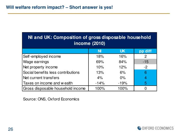 Will welfare reform impact? – Short answer is yes!