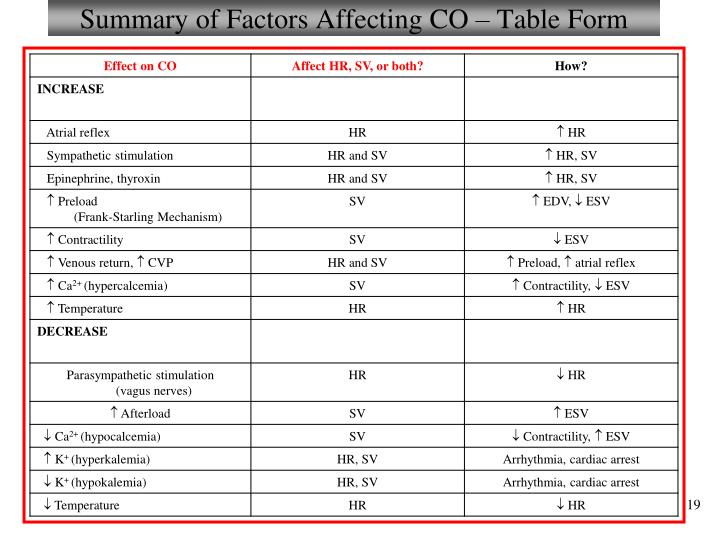 Summary of Factors Affecting CO – Table Form