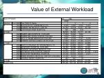 value of external workload