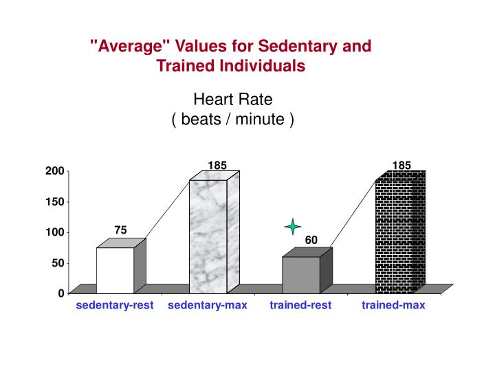 """Average"" Values for Sedentary and Trained Individuals"