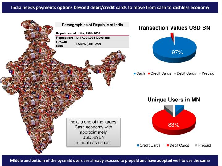 India needs payments options beyond debit/credit cards to move from cash to cashless economy