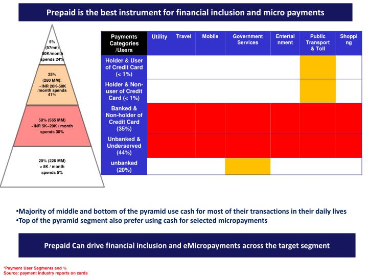 Prepaid is the best instrument for financial inclusion and micro payments