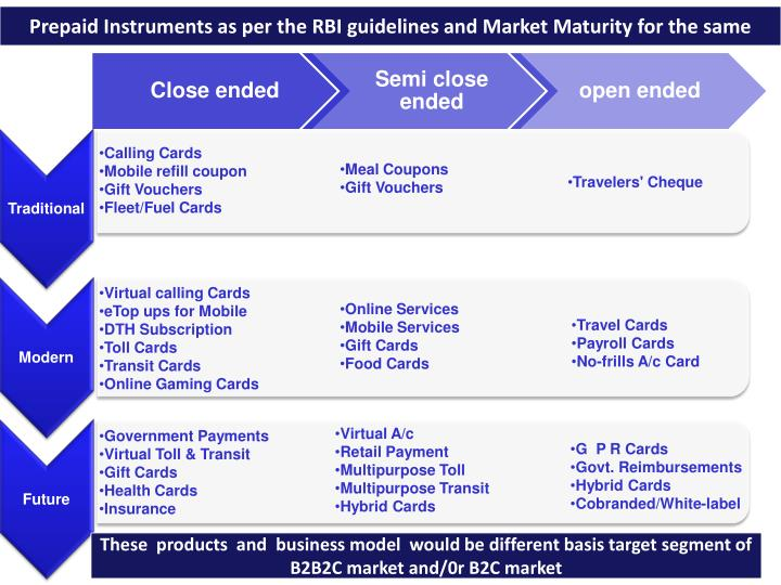 Prepaid Instruments as per the RBI guidelines and Market Maturity for the same